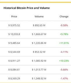 Historial Price Data - Crypto Mythemeshop