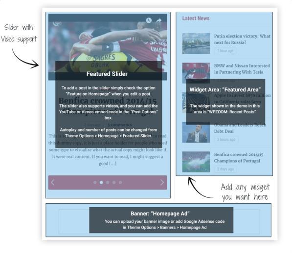 Frontpage Slider and Featured Widget - Tribune
